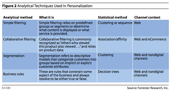 Analytical-techniques-used-in-personalization
