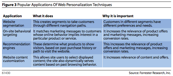 popular-applications-of-web-personalization-techniques